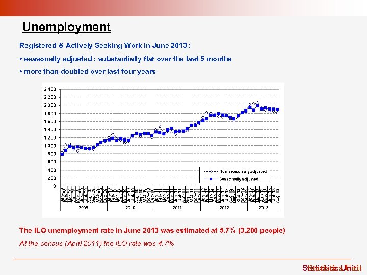 Unemployment Registered & Actively Seeking Work in June 2013 : • seasonally adjusted :