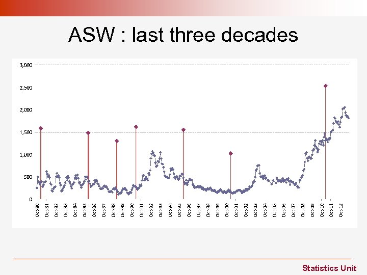 ASW : last three decades Statistics Unit