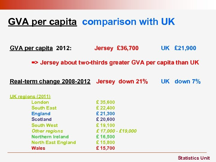 GVA per capita comparison with UK GVA per capita 2012: Jersey £ 36, 700