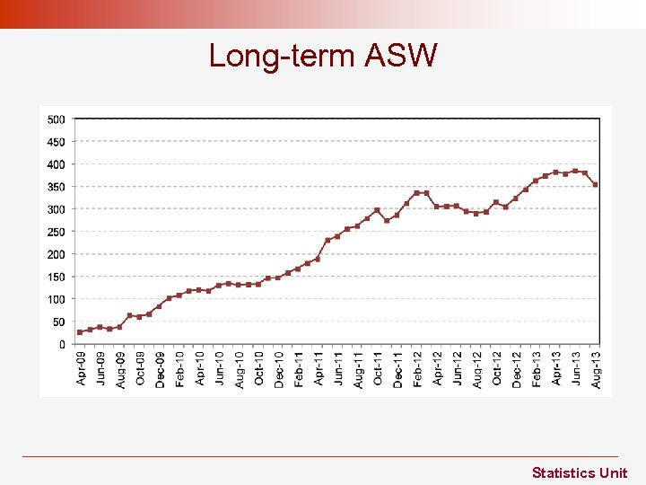 Long-term ASW Statistics Unit