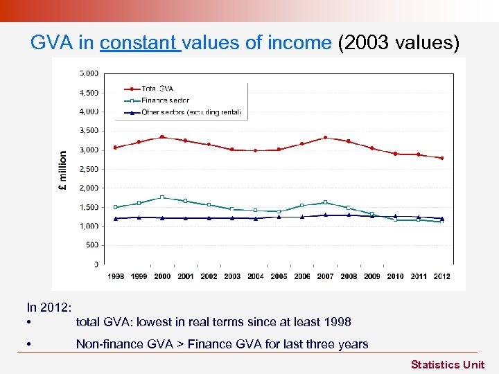 GVA in constant values of income (2003 values) In 2012: • total GVA: lowest