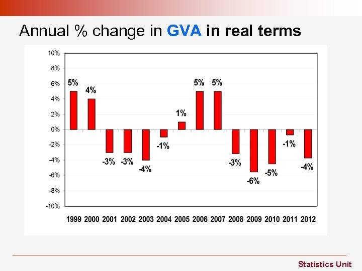 Annual % change in GVA in real terms Statistics Unit