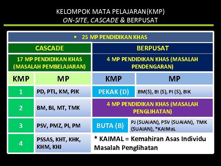 KELOMPOK MATA PELAJARAN(KMP) ON-SITE, CASCADE & BERPUSAT § 25 MP PENDIDIKAN KHAS CASCADE BERPUSAT