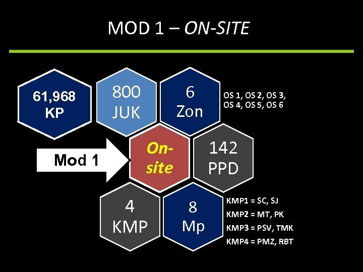MOD 1 – ON-SITE 61, 968 KP Mod 1 800 JUK 6 Zon 142