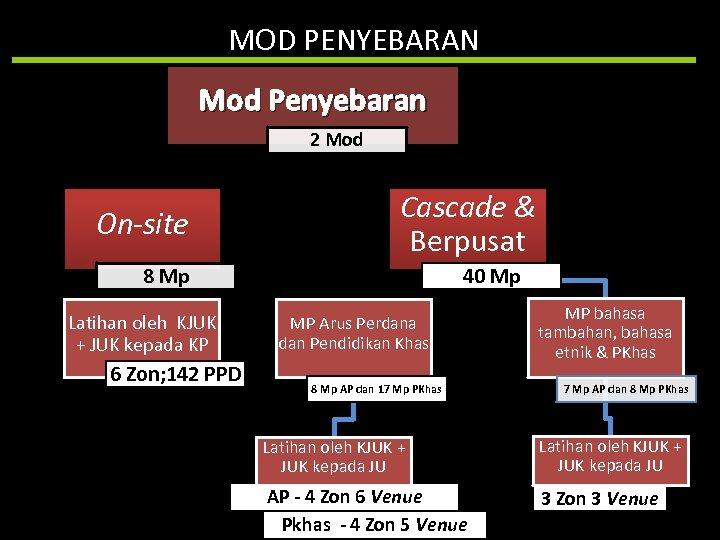 MOD PENYEBARAN Mod Penyebaran 2 Mod On-site Cascade & Berpusat 8 Mp Latihan oleh