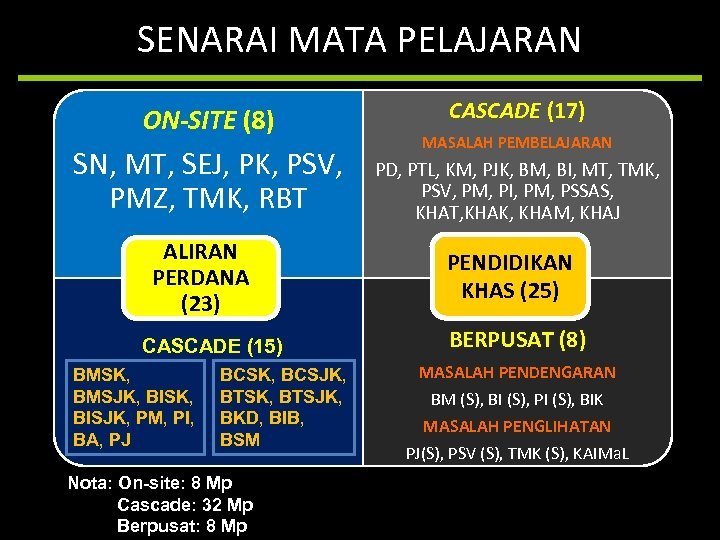 SENARAI MATA PELAJARAN ON-SITE (8) SN, MT, SEJ, PK, PSV, PMZ, TMK, RBT ALIRAN