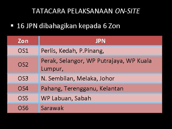 TATACARA PELAKSANAAN ON-SITE § 16 JPN dibahagikan kepada 6 Zon OS 1 OS 2