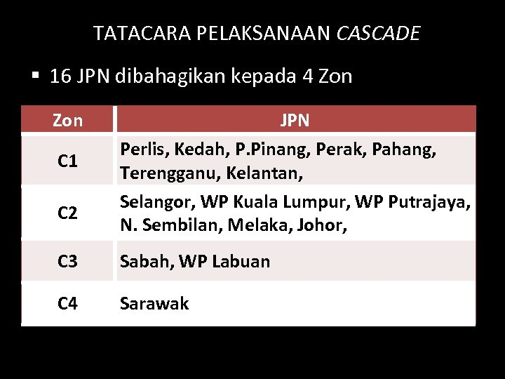 TATACARA PELAKSANAAN CASCADE § 16 JPN dibahagikan kepada 4 Zon C 1 C 2