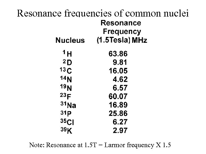 Resonance frequencies of common nuclei Note: Resonance at 1. 5 T = Larmor frequency