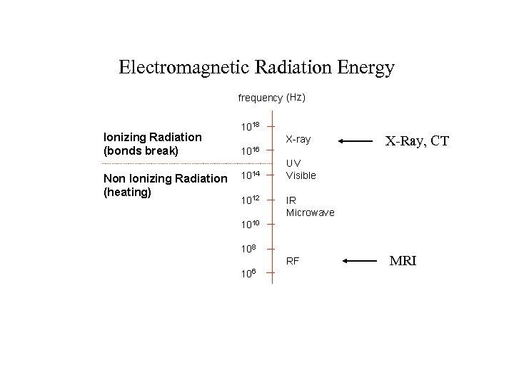 Electromagnetic Radiation Energy X-Ray, CT MRI