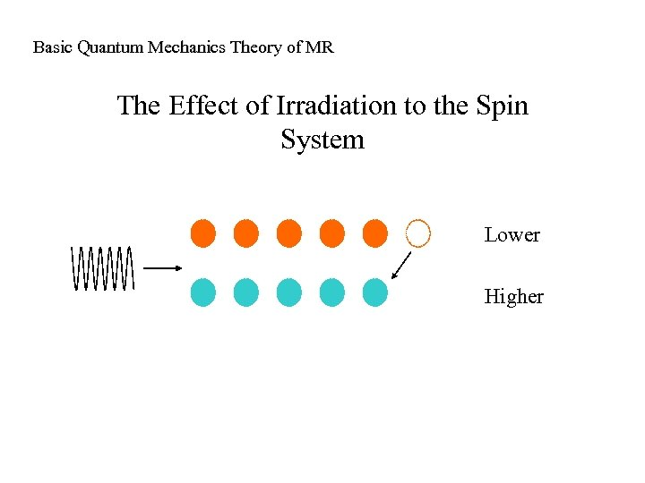 Basic Quantum Mechanics Theory of MR The Effect of Irradiation to the Spin System