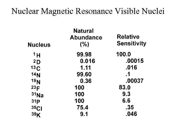 Nuclear Magnetic Resonance Visible Nuclei