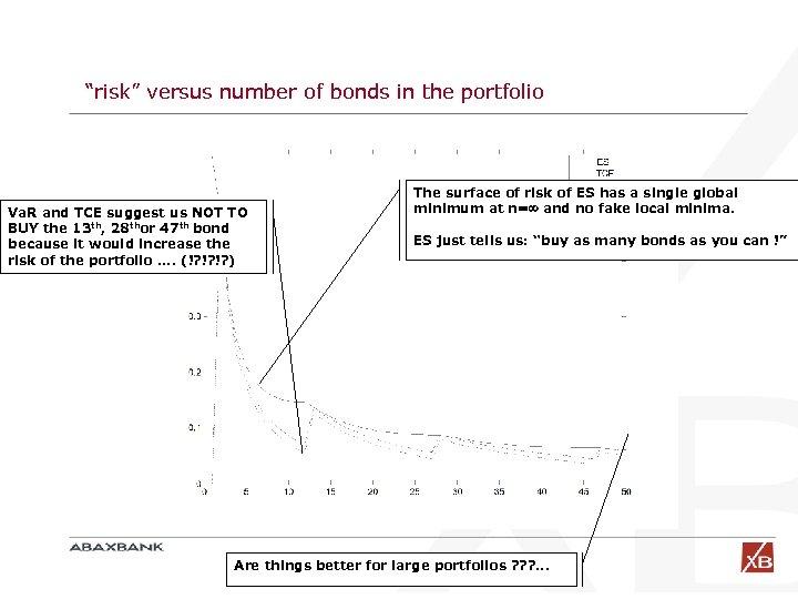 """""""risk"""" versus number of bonds in the portfolio Va. R and TCE suggest us"""