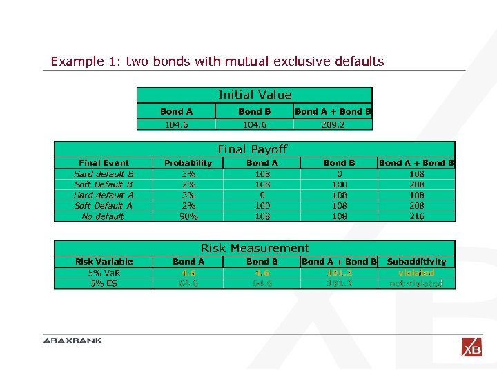 Example 1: two bonds with mutual exclusive defaults