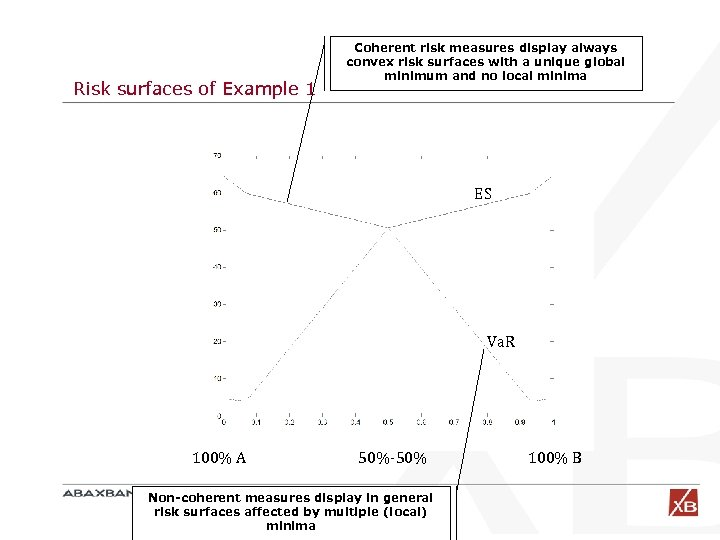 Risk surfaces of Example 1 Coherent risk measures display always convex risk surfaces with