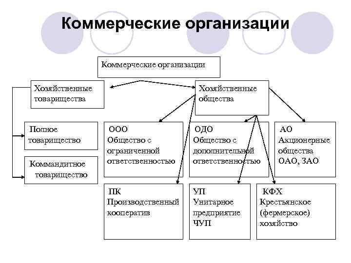 коммерческие организации создаются в форме
