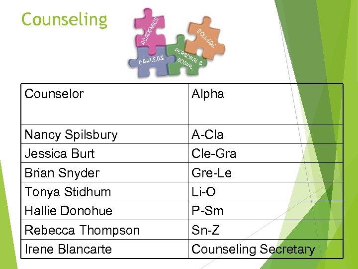 Counseling Counselor Alpha Nancy Spilsbury Jessica Burt Brian Snyder Tonya Stidhum Hallie Donohue Rebecca