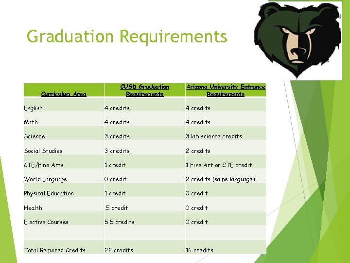 Graduation Requirements Curriculum Area CUSD Graduation Requirements Arizona University Entrance Requirements English 4 credits