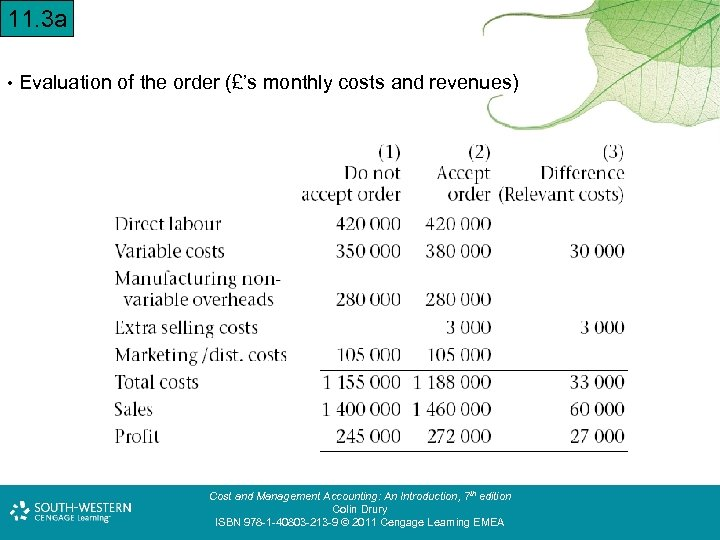 11. 3 a • Evaluation of the order (£'s monthly costs and revenues) Cost