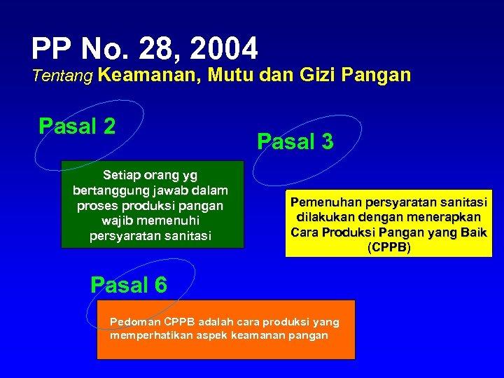 PP No. 28, 2004 Tentang Keamanan, Mutu dan Gizi Pangan Pasal 2 Setiap orang