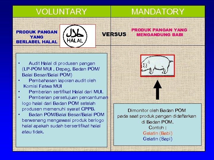 VOLUNTARY PRODUK PANGAN YANG BERLABEL HALAL • • • MANDATORY VERSUS Audit Halal di