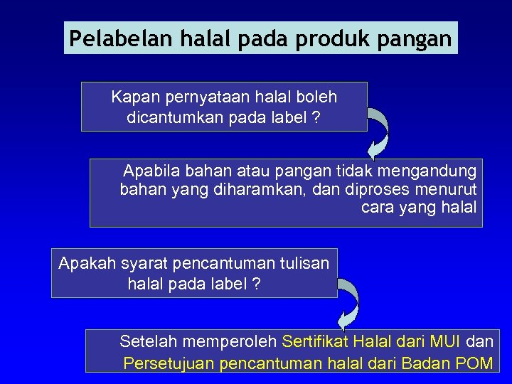 Pelabelan halal pada produk pangan Kapan pernyataan halal boleh dicantumkan pada label ? Apabila