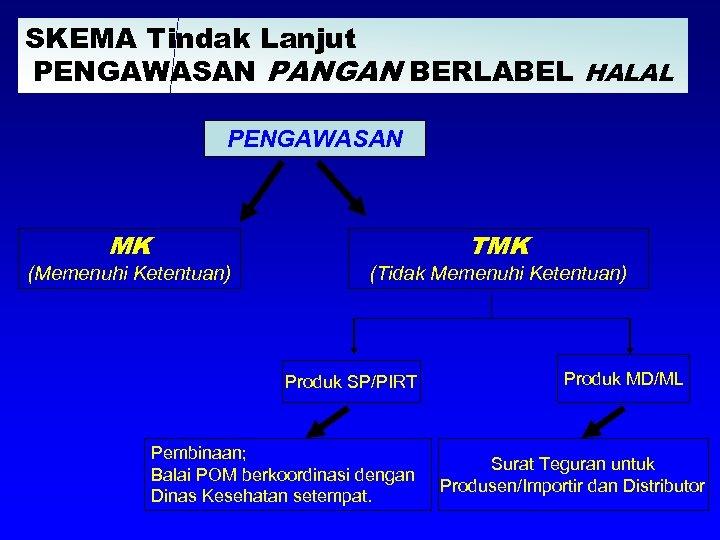 SKEMA Tindak Lanjut PENGAWASAN PANGAN BERLABEL HALAL PENGAWASAN MK (Memenuhi Ketentuan) TMK (Tidak Memenuhi