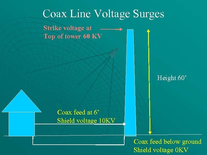 Coax Line Voltage Surges Strike voltage at Top of tower 60 KV Height 60'