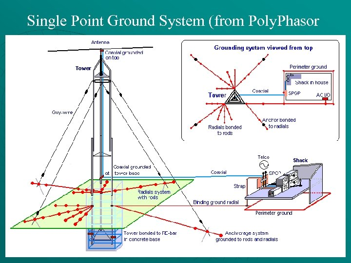 Single Point Ground System (from Poly. Phasor