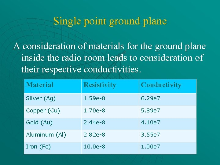 Single point ground plane A consideration of materials for the ground plane inside the