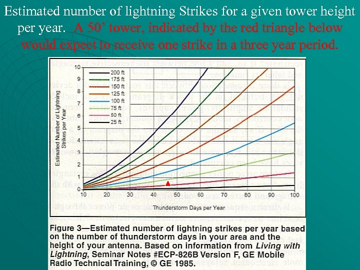 Estimated number of lightning Strikes for a given tower height per year. A 50'