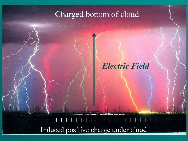 Charged bottom of cloud --------------- Electric Field ----++++++++++++++++---Induced positive charge under cloud