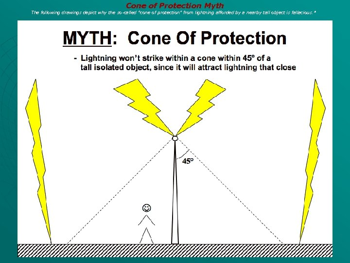 Cone of Protection Myth The following drawings depict why the so-called