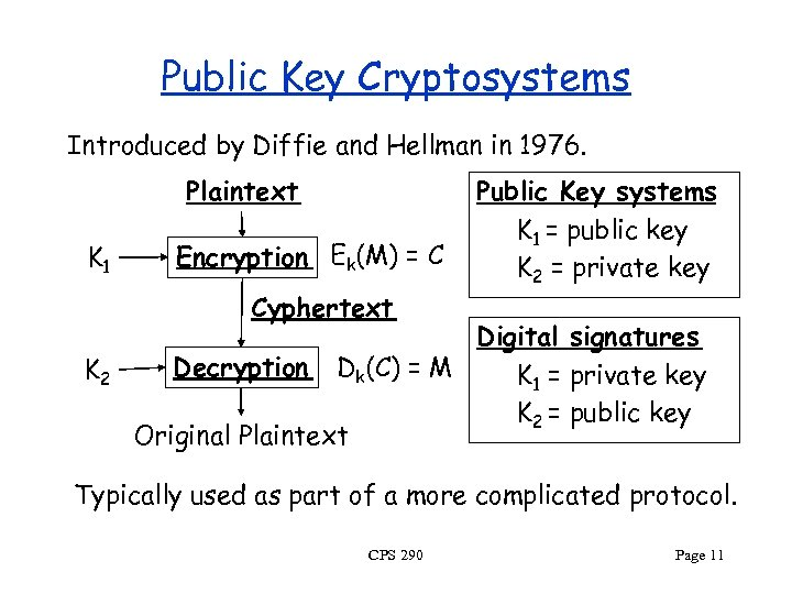 Public Key Cryptosystems Introduced by Diffie and Hellman in 1976. Plaintext K 1 Encryption