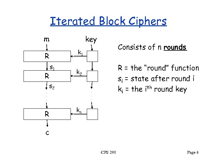Iterated Block Ciphers m key R R. . . s 1 R = the