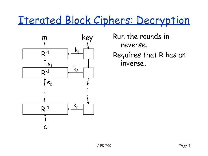 Iterated Block Ciphers: Decryption m R-1 s 1 R-1. . . Run the rounds
