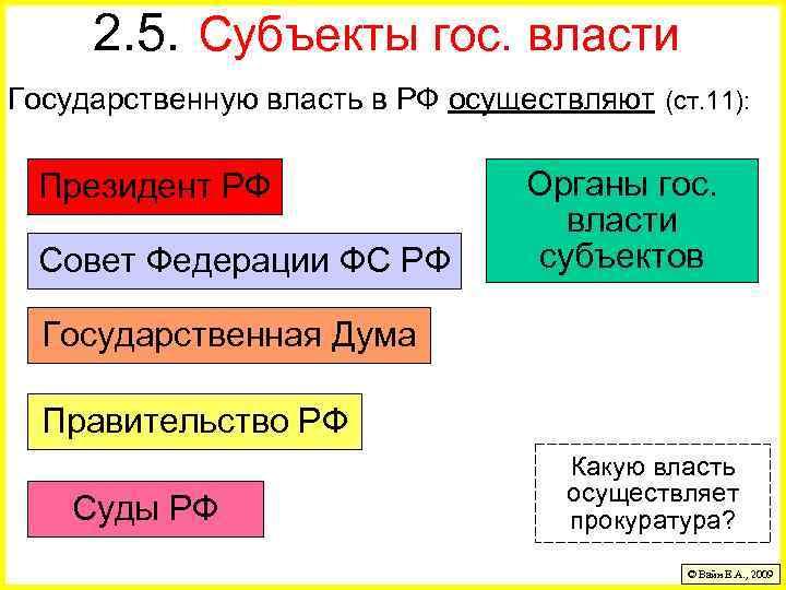 2. 5. Субъекты гос. власти Государственную власть в РФ осуществляют (ст. 11): Президент РФ