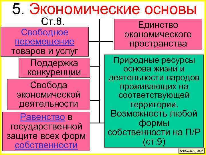 5. Экономические основы Ст. 8. Свободное перемещение товаров и услуг Поддержка конкуренции Свобода экономической