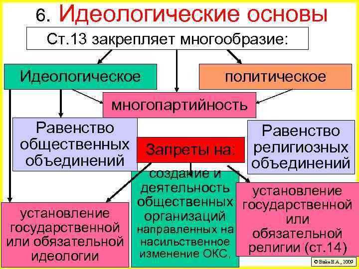 6. Идеологические основы Ст. 13 закрепляет многообразие: Идеологическое политическое многопартийность Равенство общественных Запреты на:
