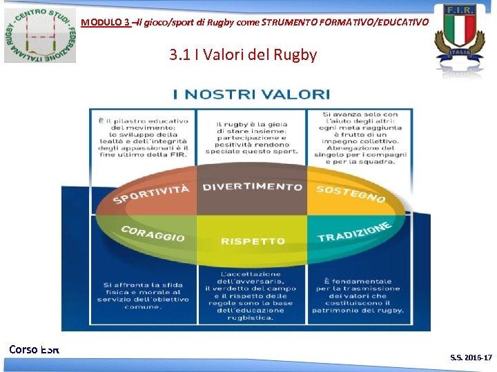 MODULO 3 –Il gioco/sport di Rugby come STRUMENTO FORMATIVO/EDUCATIVO 3. 1 I Valori del