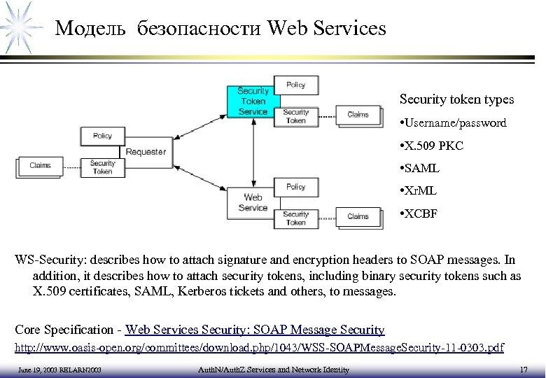 Модель безопасности Web Services Security token types • Username/password • X. 509 PKC •