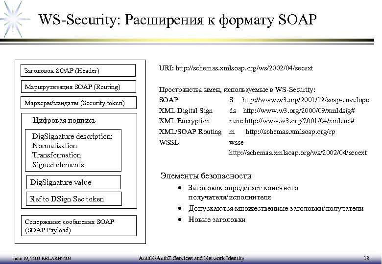 WS-Security: Расширения к формату SOAP Заголовок SOAP (Header) URI: http: //schemas. xmlsoap. org/ws/2002/04/secext Маршрутизация