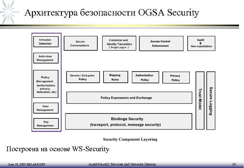 Архитектура безопасности OGSA Security Построена на основе WS-Security June 19, 2003 RELARN 2003 Auth.