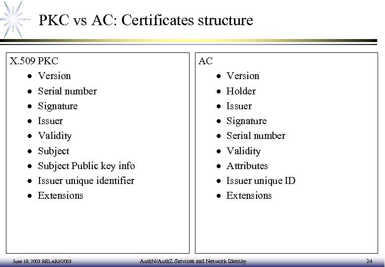 PKC vs AC: Certificates structure X. 509 PKC · Version · Serial number ·
