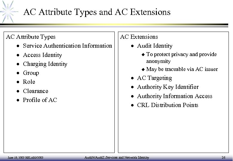 AC Attribute Types and AC Extensions AC Attribute Types · Service Authentication Information ·