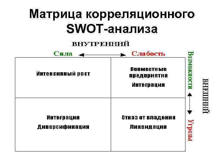 Матрица корреляционного SWOT-анализа