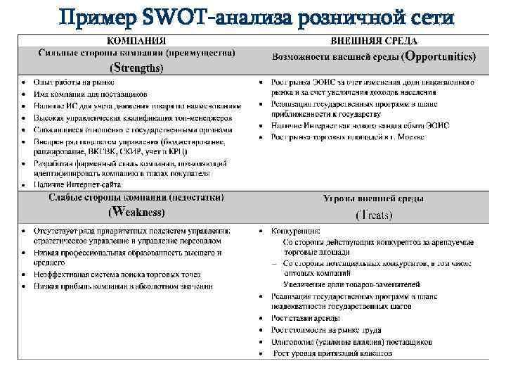 Пример SWOT-анализа розничной сети