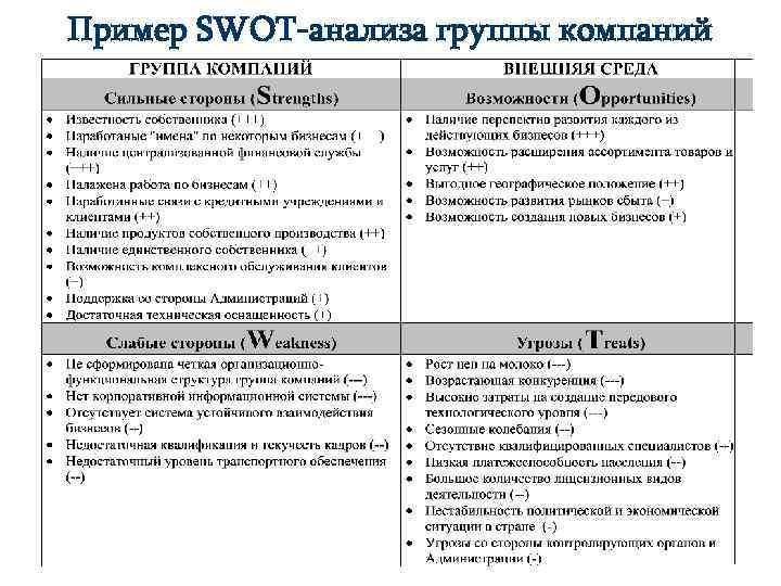 Пример SWOT-анализа группы компаний