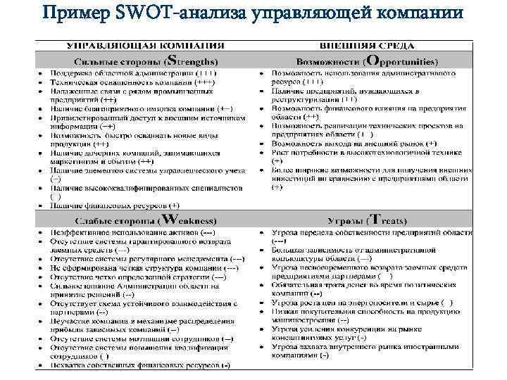 Пример SWOT-анализа управляющей компании