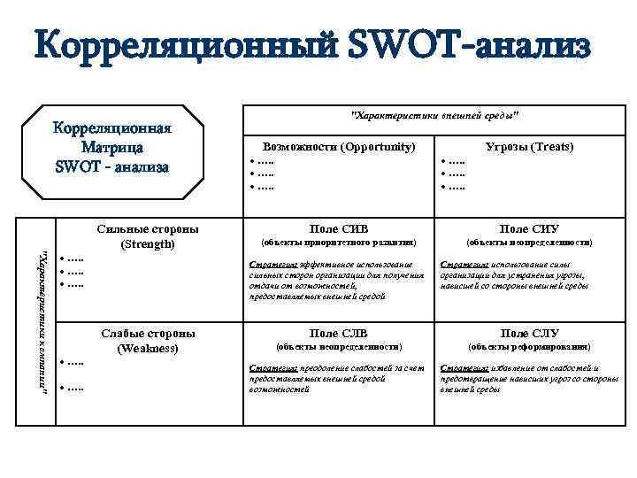 Корреляционный SWOT-анализ Корреляционная Матрица SWOT - анализа